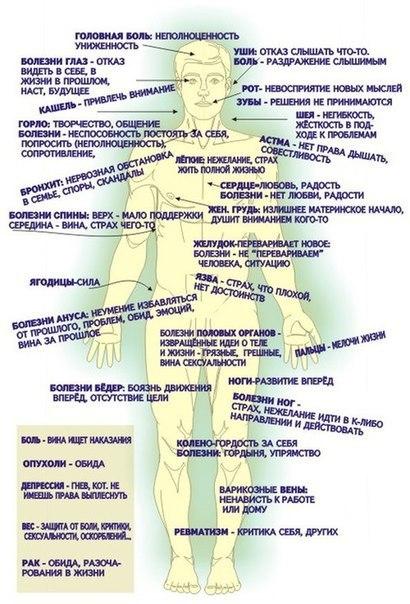 Психосоматика некоторых заболеваний