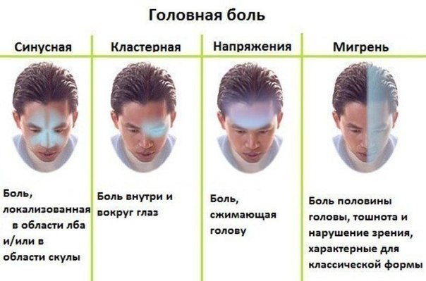 Что делать с головной болью?